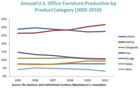 Office Furniture Industry Analysis Steelcase Think Chair Circular Exles