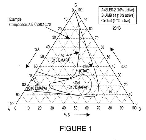 sodium sulfate phase diagram patent ep1076554b1 clear personal care formulations
