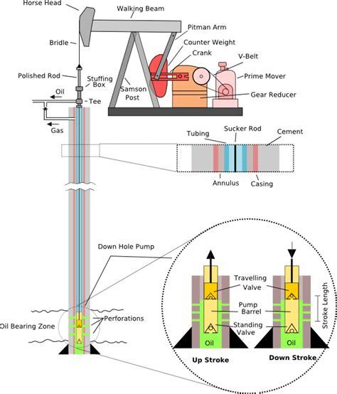 liquid layout en francais pumpjack wikipedia