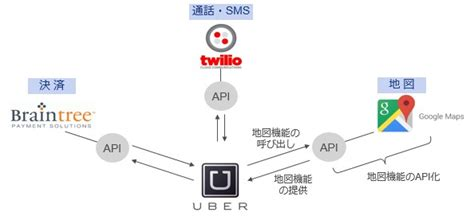 airbnb api uberとairbnbを支えるapiエコノミー diが読む disruptor 50 business