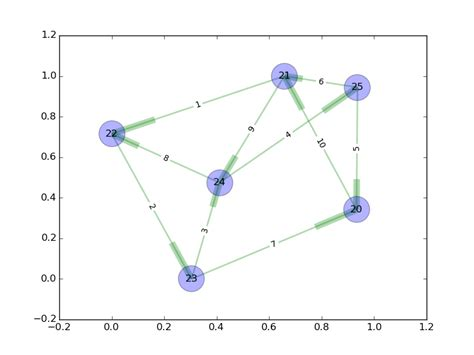 layout networkx visualizing networks with python and networkx
