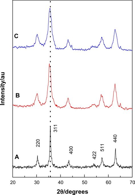 xrd pattern of magnetite nanoparticles powder x ray diffraction patterns of a mnps b ka cs