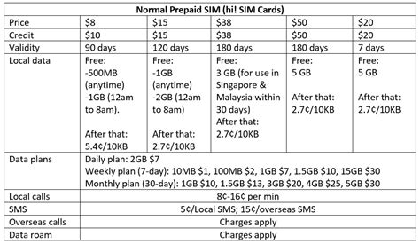 best sim card for international travel best prepaid sim card in singapore for travellers
