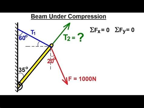 mechanical engineering particle equilibrium    attached beam  compression youtube