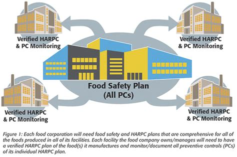 hazard analysis and risk based preventive controls harpc