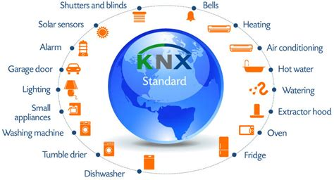 knx home automation world standard for home