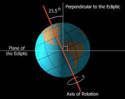 milankovitch cycles  pluto pluto rules