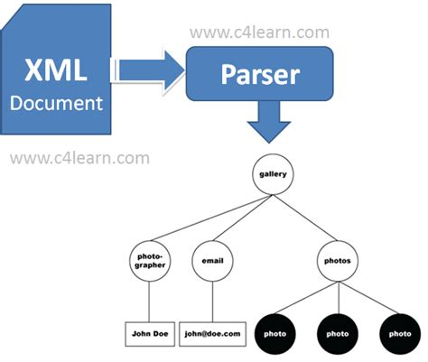 Parse Documentation opinions on parsing