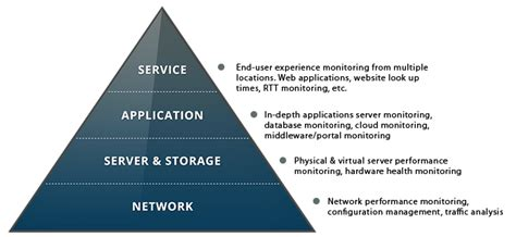 Application aware network performance management Software