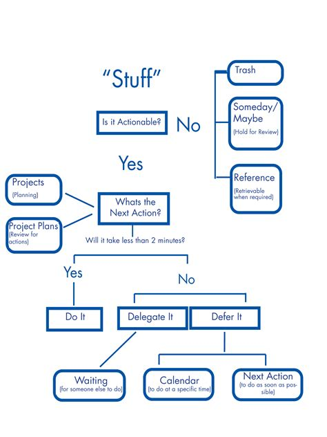 david allen getting things done flowchart gtd workflow map pdf