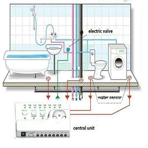 home alarm system of protection from water leak detector
