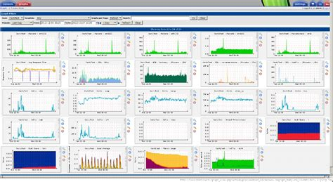 List Of Free And Open Source Monitoring System Unixmen Cacti Linux Template