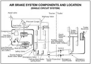 Air Brake System Diagram On Trailers Section 5 Air Brakes