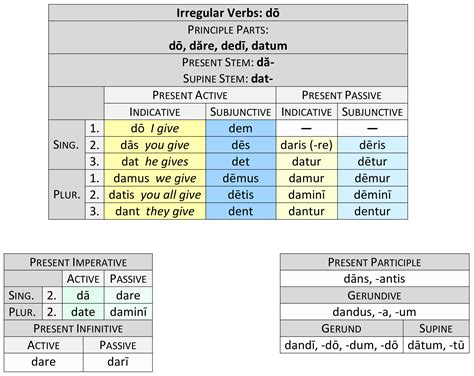 irregular verbs dō eō and adeō dickinson college commentaries