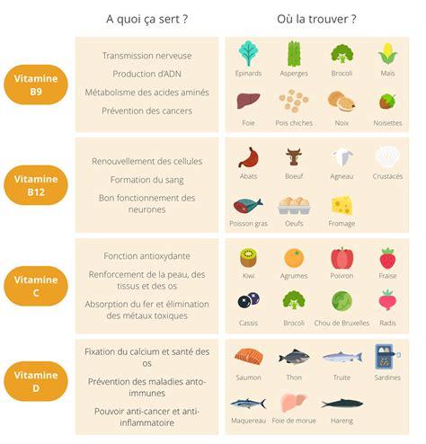 vitamine d alimenti les pouvoirs des vitamines yuka