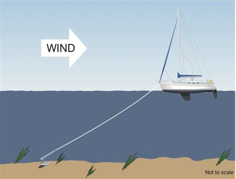 boat anchor tips anchoring 6 tips for tricky situations practical boat owner