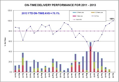 Business Intelligence Dashboard Exles On Time Delivery Kpi Template