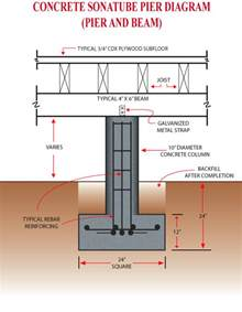 House Plans On Piers And Beams wall section of pier and beam structure google search