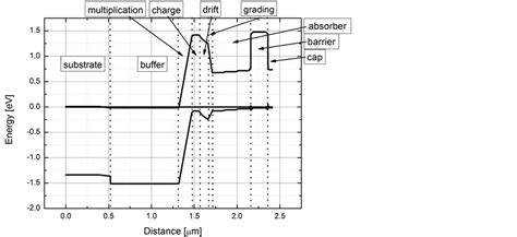 avalanche diode characteristics zener phenomena in ingaas inalas inp avalanche photodiodes