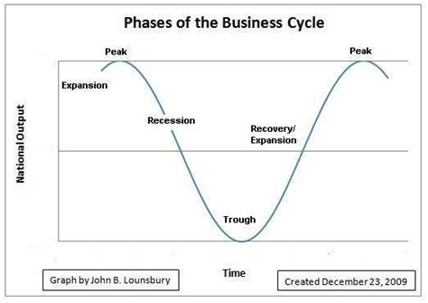 the economic cycle diagram business cycle diagram www imgkid the image kid