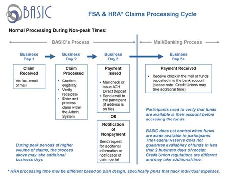 Claim Processor by Basic Cobra Outsourcing Fmla Payroll Outsourcing Spending Account Administration