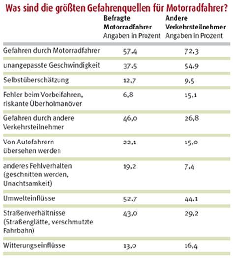Motorradfahrer Deutschland Statistik by Unfall