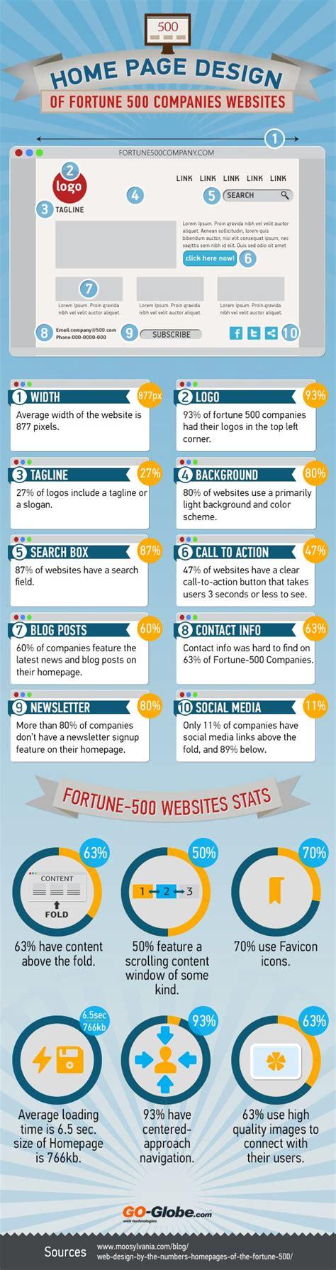 homepage design trends best 25 web design trends ideas on design