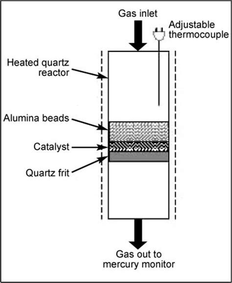 packed bed reactor noble metal catalysts for mercury oxidation in utility