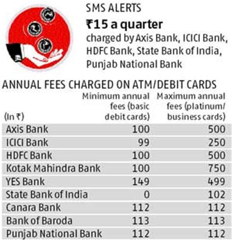 standard bank business banking fees icici credit card charges for international purchases