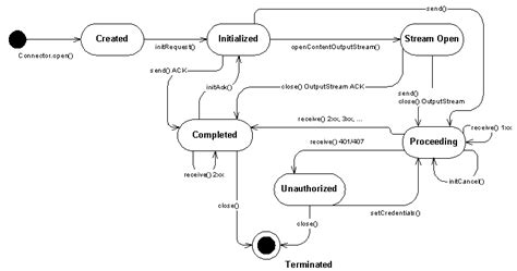 state transition diagram for shopping system sipclientconnection api reference