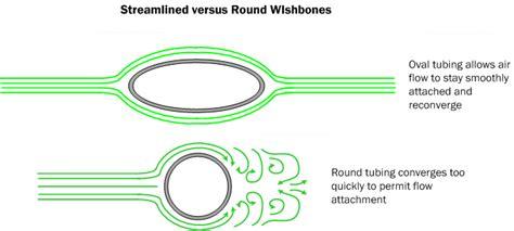 aerodynamics diagram car aerodynamics basics how to design tips free