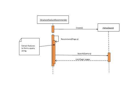 why we use sequence diagram sequence diagram