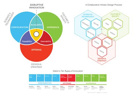 design thinking uk design thinking factotum a service design ux design