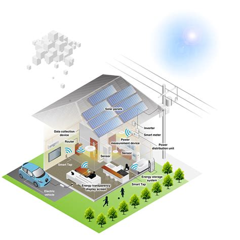 what s a smart house chesapeake systems service inc smart houses smart energy nec