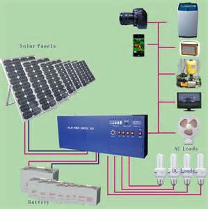 home solar power system running your house with solar power how to build a house
