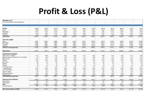 Pro Forma Profit And Loss Statement Template by Financial Food For Thought Entrepreneur Foodie Session