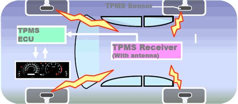 volkswagen tyre pressure monitoring system tpms indirect and direct my gti com
