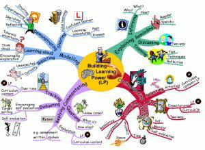 100 Masalah Pembelajaran Identifikasi Dan Solusi Masalah Lubis 10 herramientas para mejorar la creatividad educar para el cambio