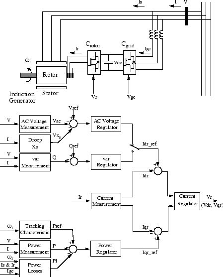 induction generator controller circuit implement phasor model of variable speed doubly fed induction generator driven by wind turbine