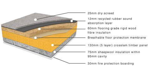 Floor To Ceiling Construction by Crosslam Clt Intermediate Floor Construction Prefab
