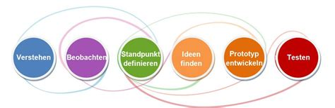 design thinking hasso plattner design thinking die suche nach einem problem m i t oe