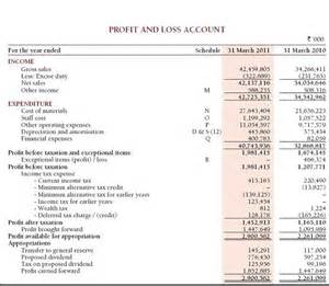 how to analyse key financial statements of a company