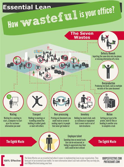 8 Ways To Waste Time At Work by Lean Essentials How Wasteful Is Your Office