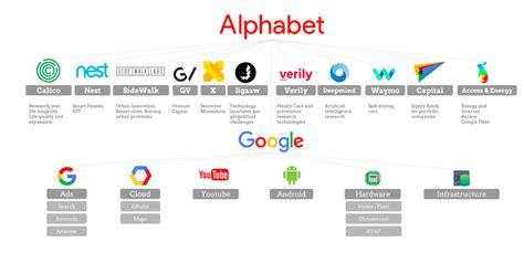 Caterpilar New Soll Go aktuelle struktur der alphabet inc aus diesen