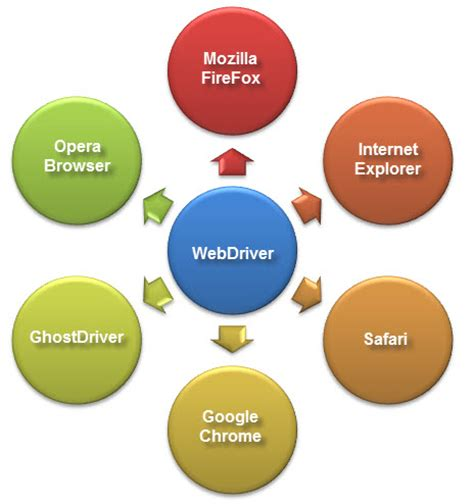 web driver introduction to webdriver comparison with selenium rc