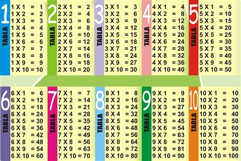 fotos tabla de multiplicar del 4 tablas de multiplicar del 1 al 10 tablas imagenes educativas