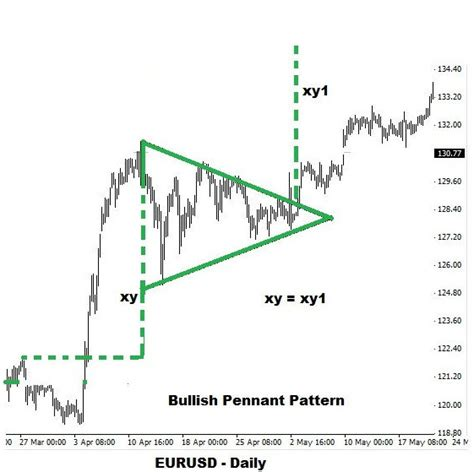 Pennant Pattern Trading | pennant patterns in binary trading binary trading