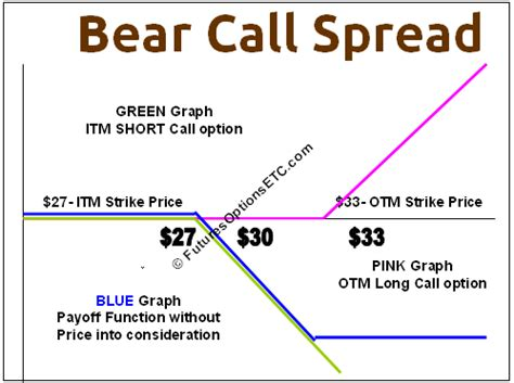 bull call spread payoff diagram option strategies and payoff binary option signals