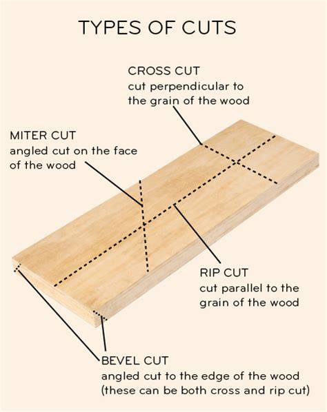 table saw bevel cut how is a miter cut different from a bevel cut