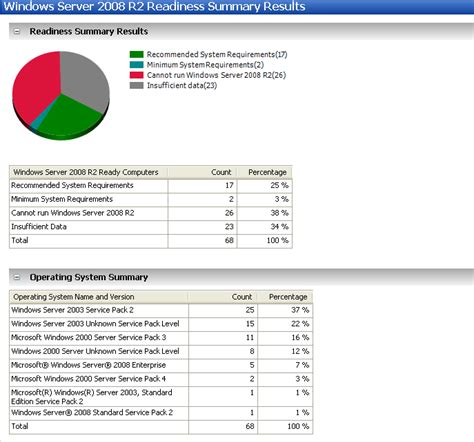 Server Uptime Report Excel Template sql server performance auditing with microsoft assessment